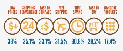 網路購物市場分析:消費者上網購物的理由