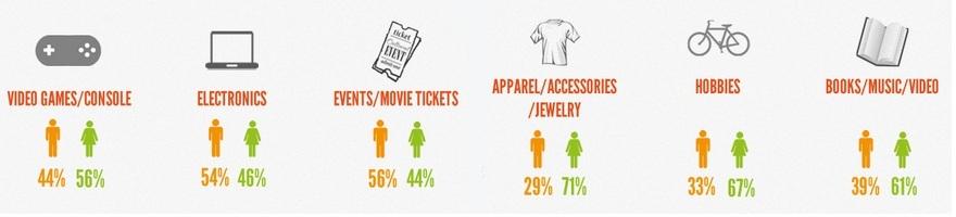 網路購物市場分析:網路上購買各類產品的男女消費者比例