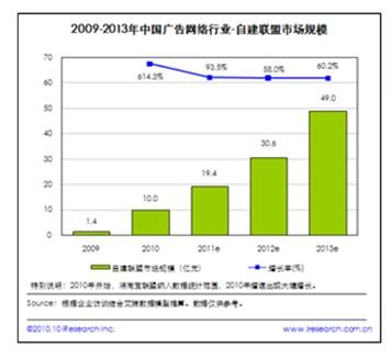 2009-2013中國網路廣告行業-自建聯盟市場規模