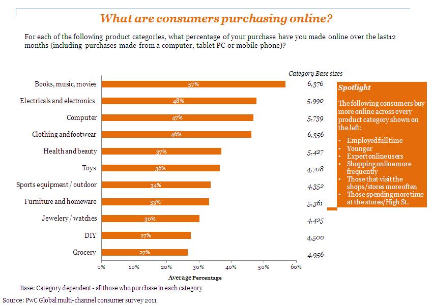 網路消費者分析:在網路購物中購買的商品類型統計資料