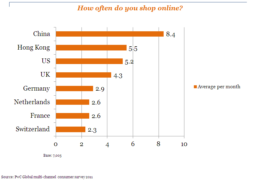 全球網路消費分析:全球各國網路消費者每月在網路上購物的平均次數