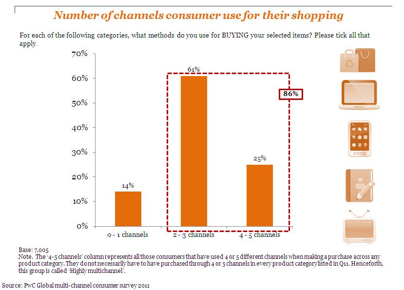 網路消費者分析:網路購物時所使用的媒介數量統計
