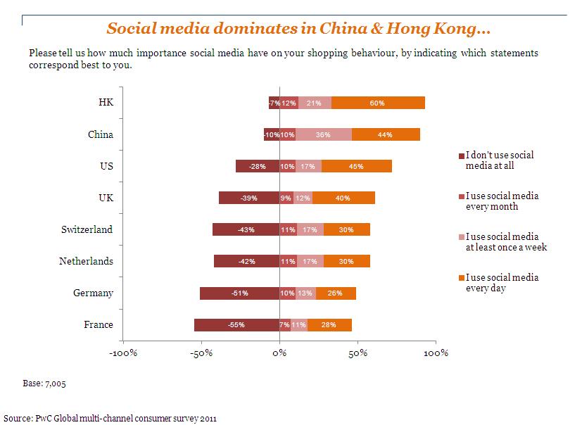 全球網路消費分析:各國家消費者網路購物行為與社群的密切程度分析