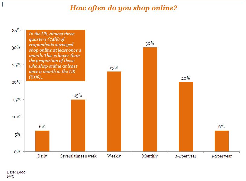 美國使用者網路購物的頻率與數據