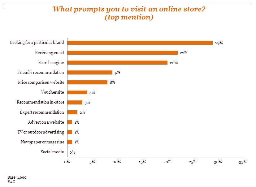 在美國55%以上的消費者曾直接在網路購買消費性品牌或是製造商的線上購物