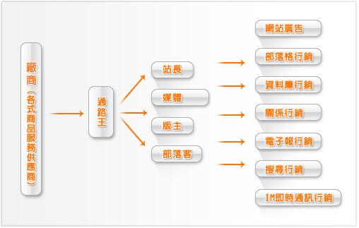 行銷方式流程圖